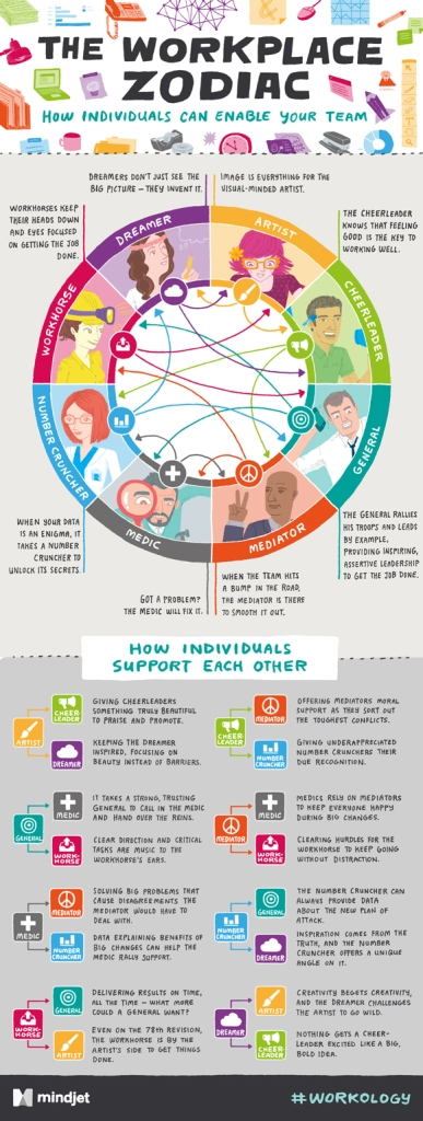 JESS3_Mindjet_Workology_InfographicDesign_v5.1-1